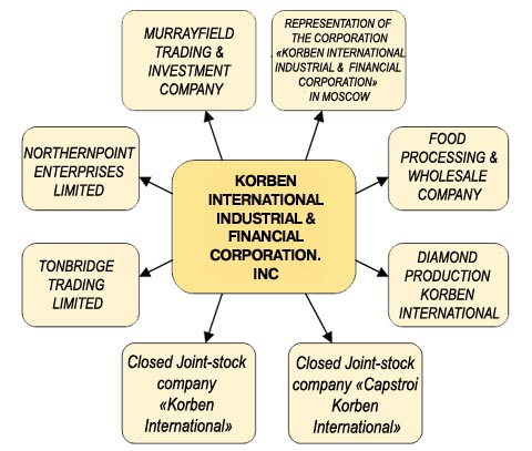Structure of the Corporation Korben International
